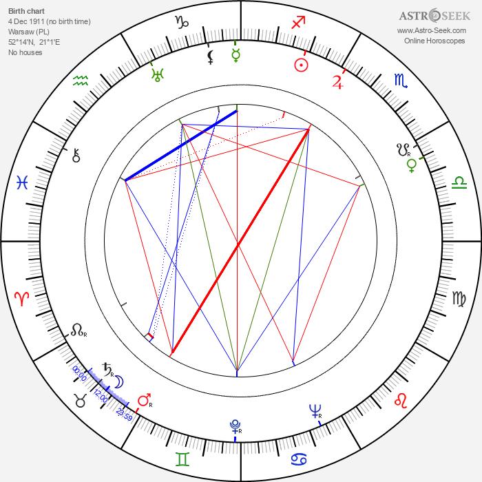 Andrzej Szalawski - Astrology Natal Birth Chart