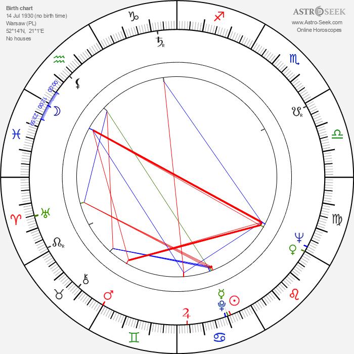 Andrzej Szenajch - Astrology Natal Birth Chart