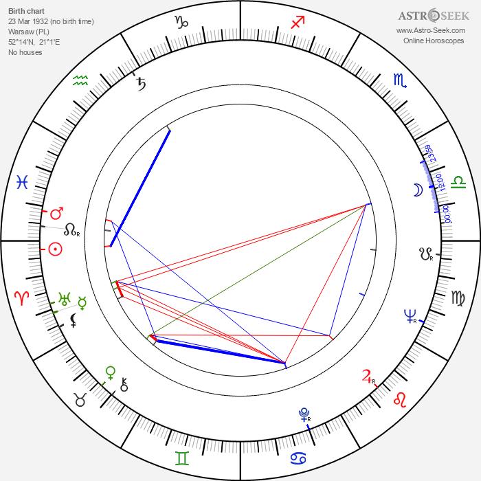 Andrzej Tomecki - Astrology Natal Birth Chart