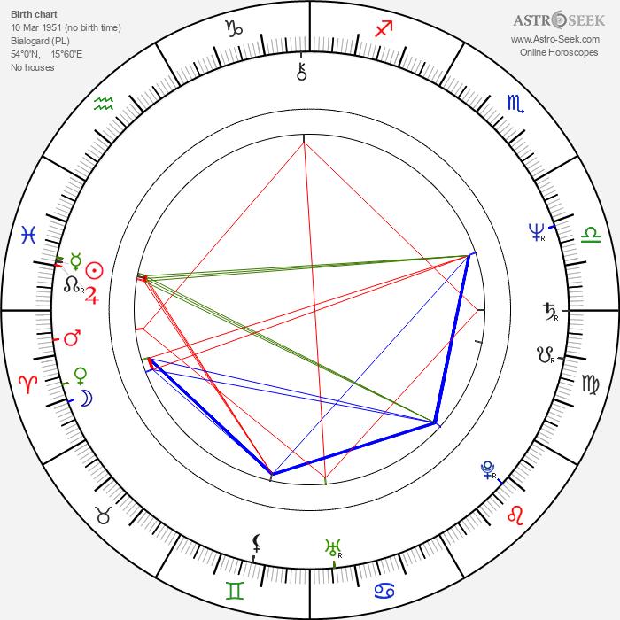 Andrzej Wasilewicz - Astrology Natal Birth Chart