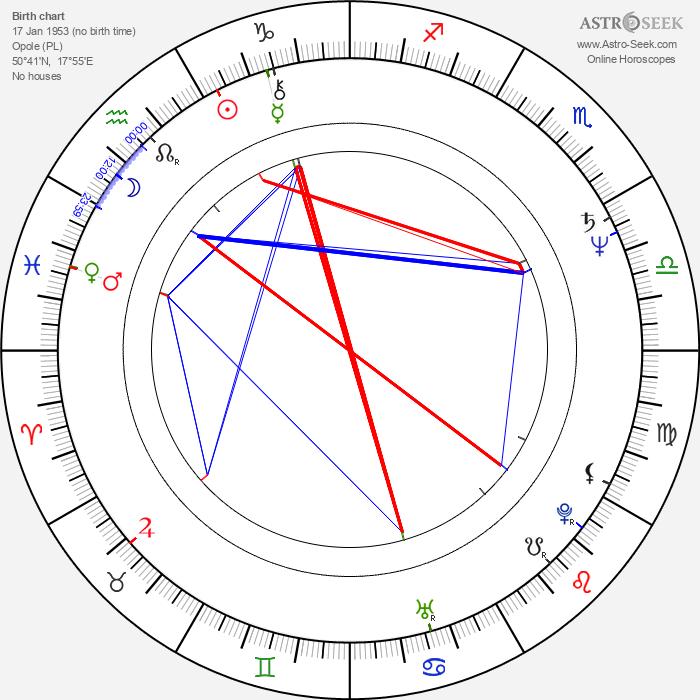 Andrzej Wichrowski - Astrology Natal Birth Chart