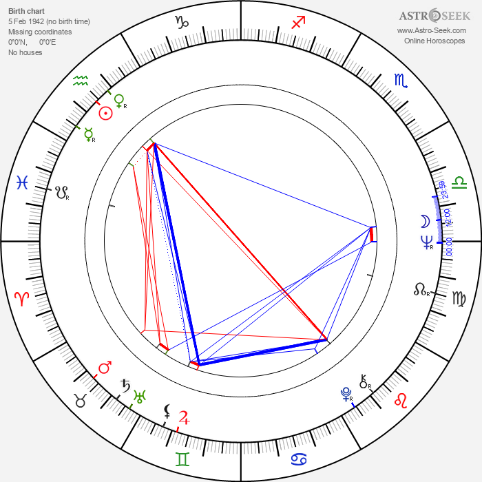 Andrzej Wohl - Astrology Natal Birth Chart