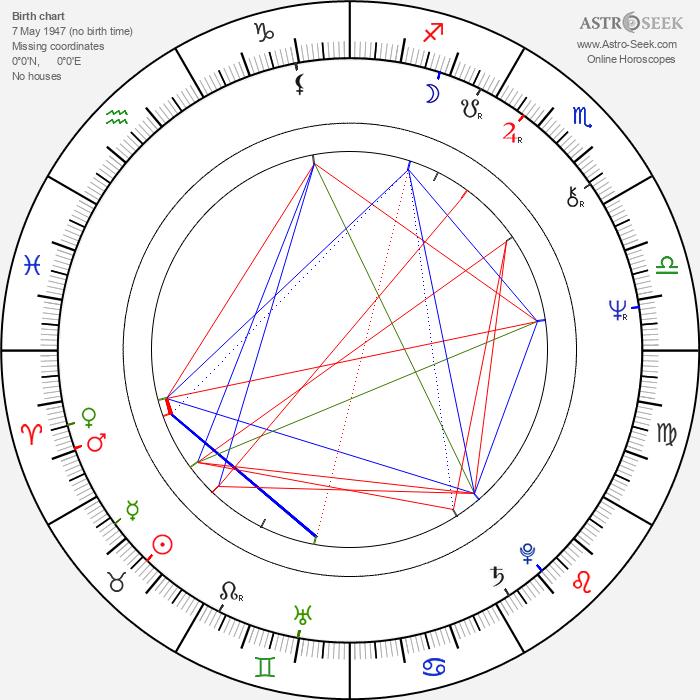 Andrzej Wojaczek - Astrology Natal Birth Chart