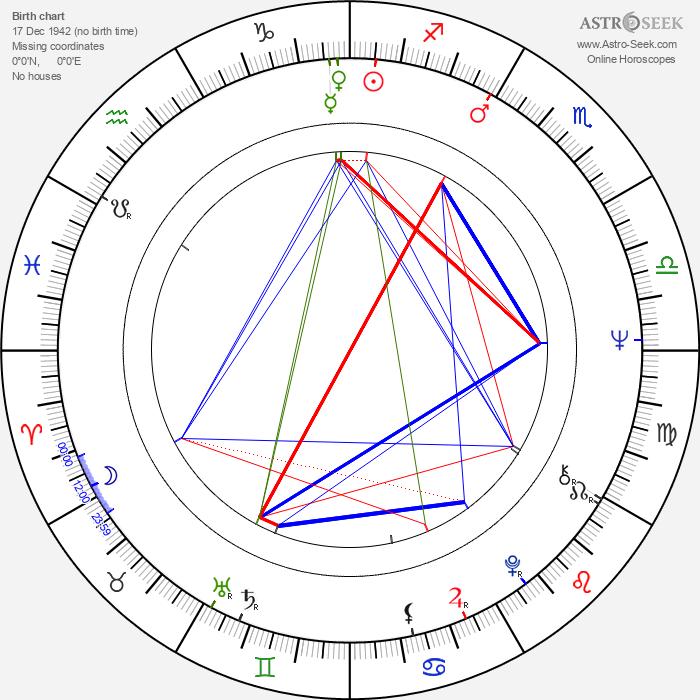 Andrzej Zaorski - Astrology Natal Birth Chart