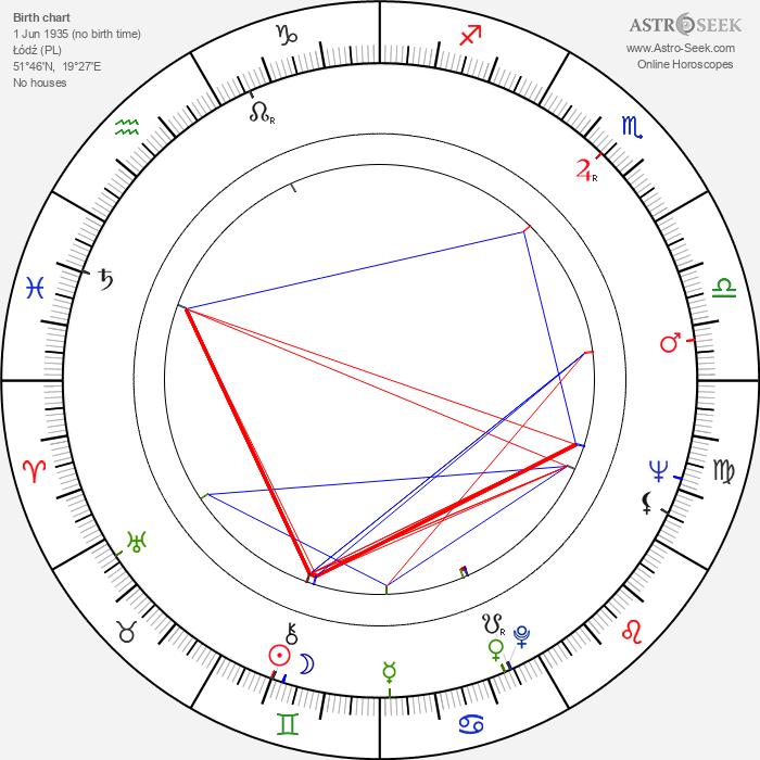 Andrzej Zarnecki - Astrology Natal Birth Chart
