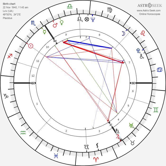 Andrzej Zulawski - Astrology Natal Birth Chart