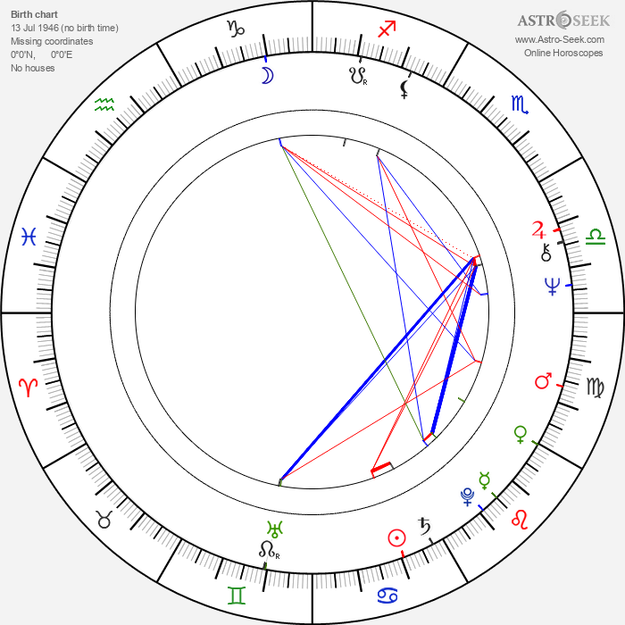 Andy Anderson - Astrology Natal Birth Chart