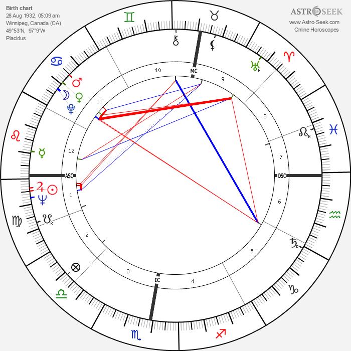 Andy Bathgate - Astrology Natal Birth Chart