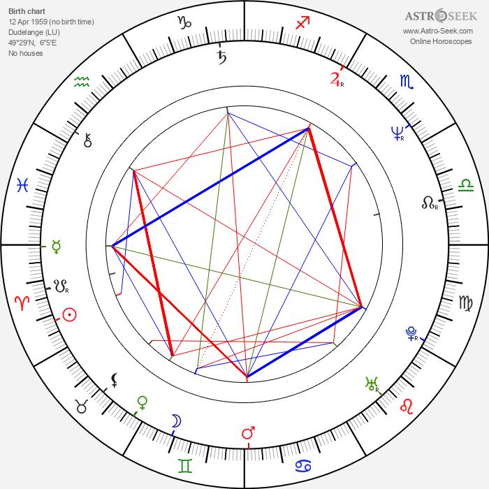 Andy Bausch - Astrology Natal Birth Chart