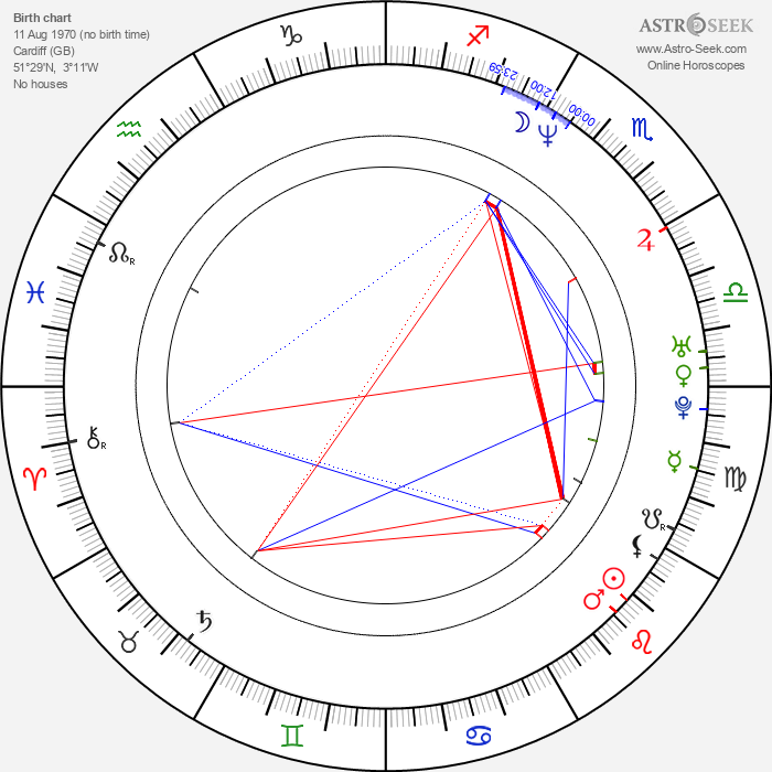 Andy Bell - Astrology Natal Birth Chart