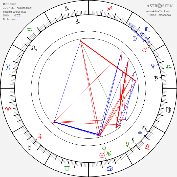 Andy Fraser - Astrology Natal Birth Chart