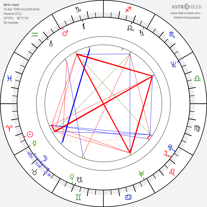 Andy Garcia - Astrology Natal Birth Chart