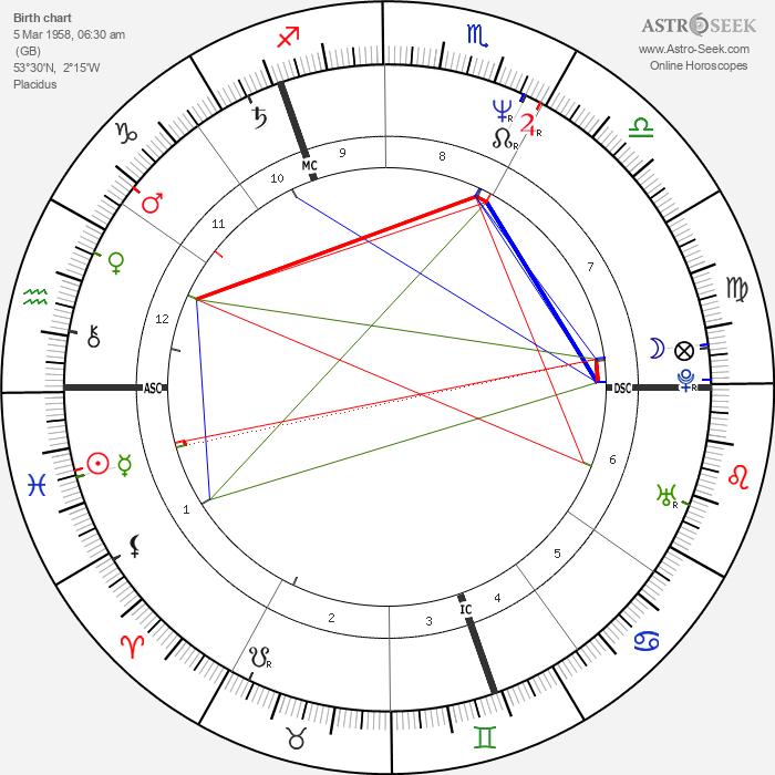 Andy Gibb - Astrology Natal Birth Chart