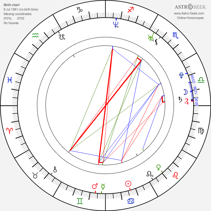 Andy Gillet - Astrology Natal Birth Chart
