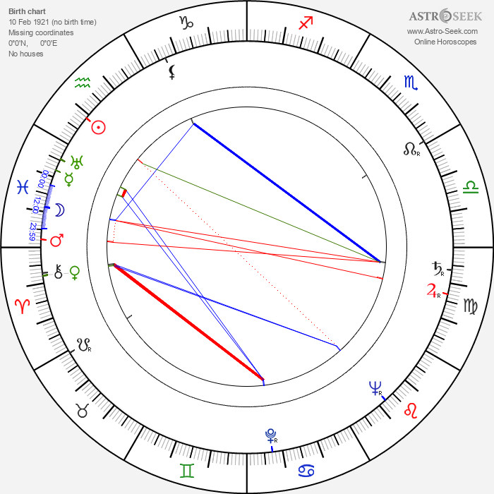 Andy Kostecka - Astrology Natal Birth Chart