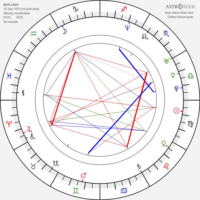 Andy LaPlegua - Astrology Natal Birth Chart