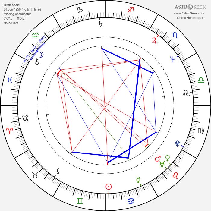 Andy McCluskey - Astrology Natal Birth Chart