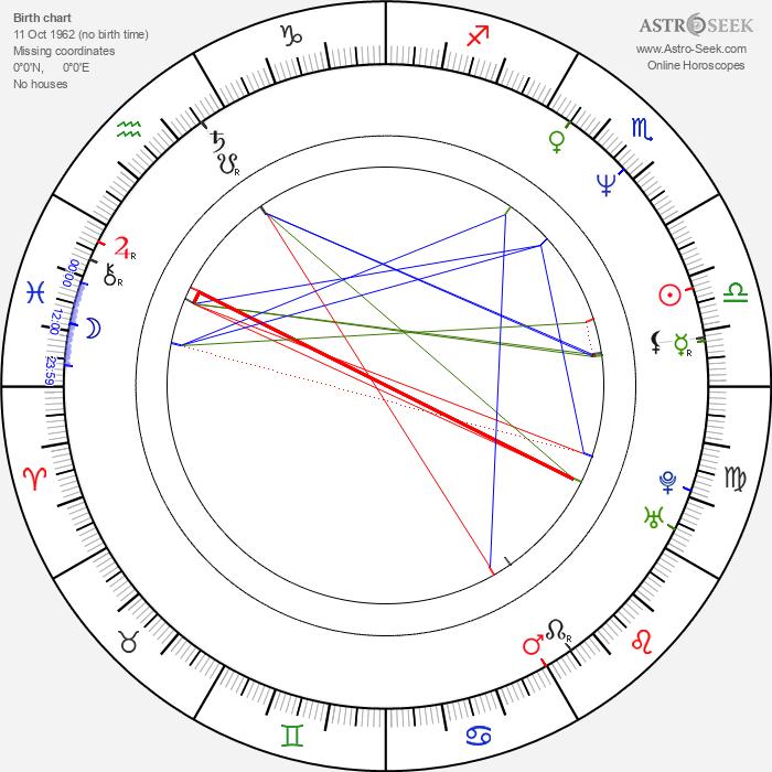 Andy McCoy - Astrology Natal Birth Chart