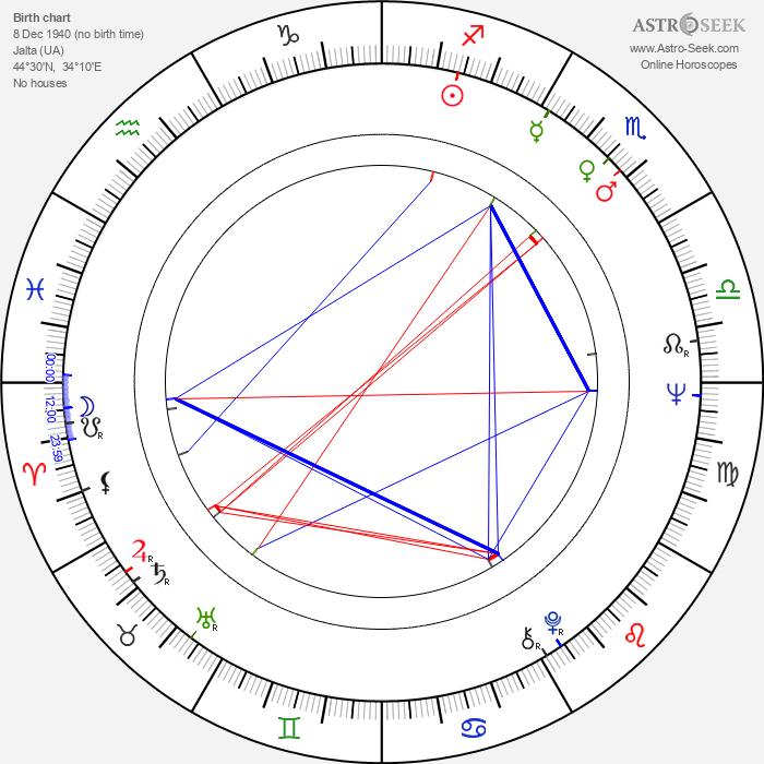 Andy Rabinovich - Astrology Natal Birth Chart