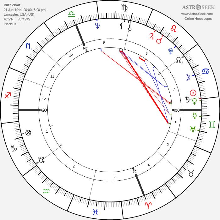 Andy Roberts Counterpart - Astrology Natal Birth Chart