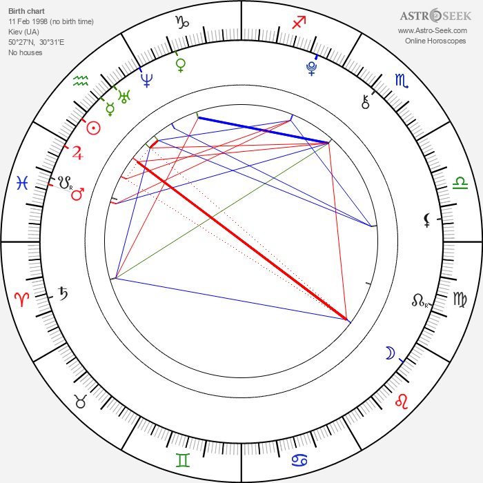 Andy Scott Harris - Astrology Natal Birth Chart