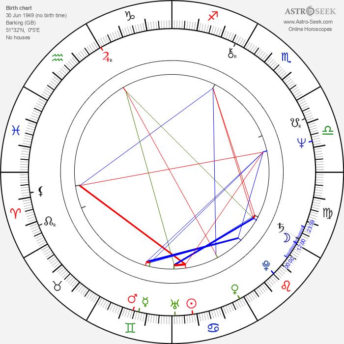 Andy Scott - Astrology Natal Birth Chart
