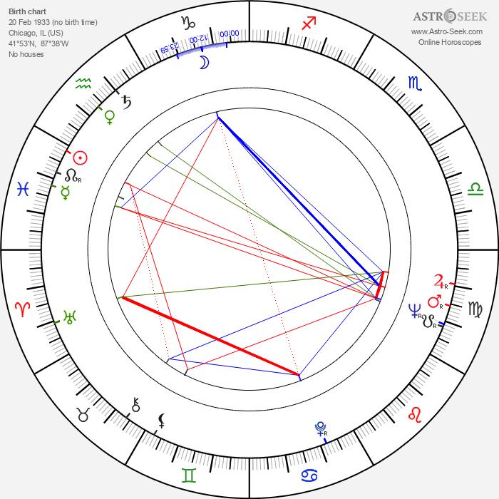 Andy Sidaris - Astrology Natal Birth Chart