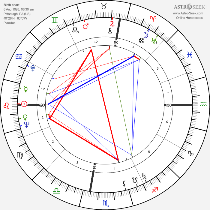 Andy Warhol - Astrology Natal Birth Chart