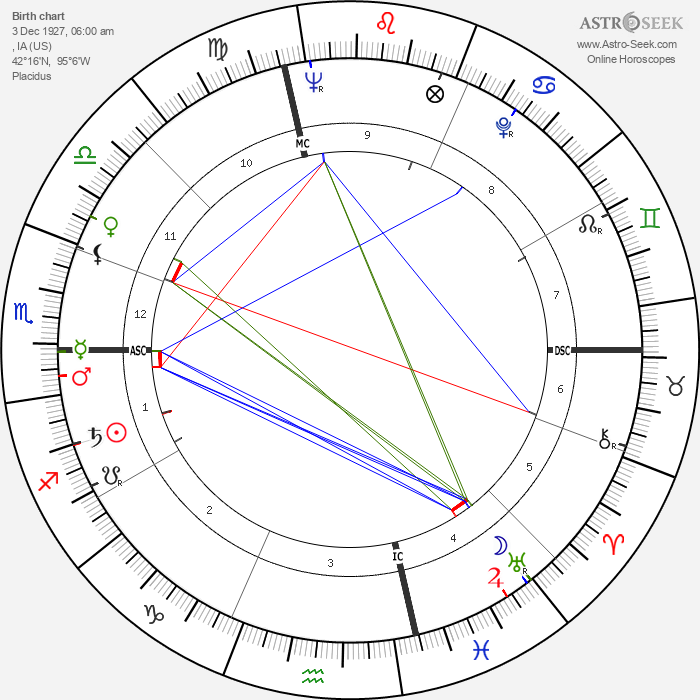 Andy Williams - Astrology Natal Birth Chart