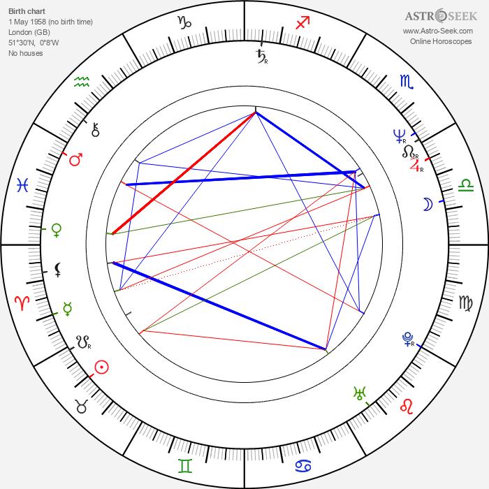 Andy Wilson - Astrology Natal Birth Chart