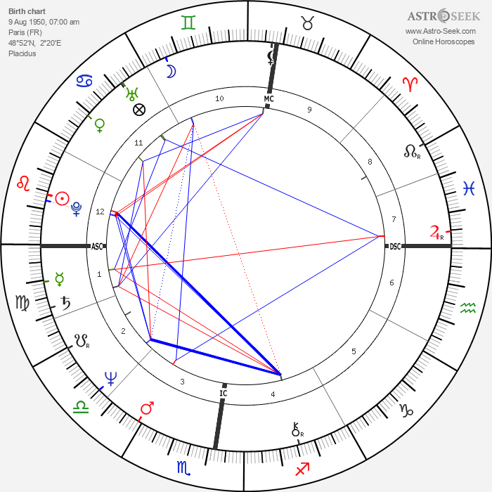Anémone - Astrology Natal Birth Chart