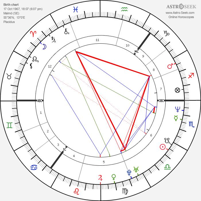 Anette Bjärlestam - Astrology Natal Birth Chart