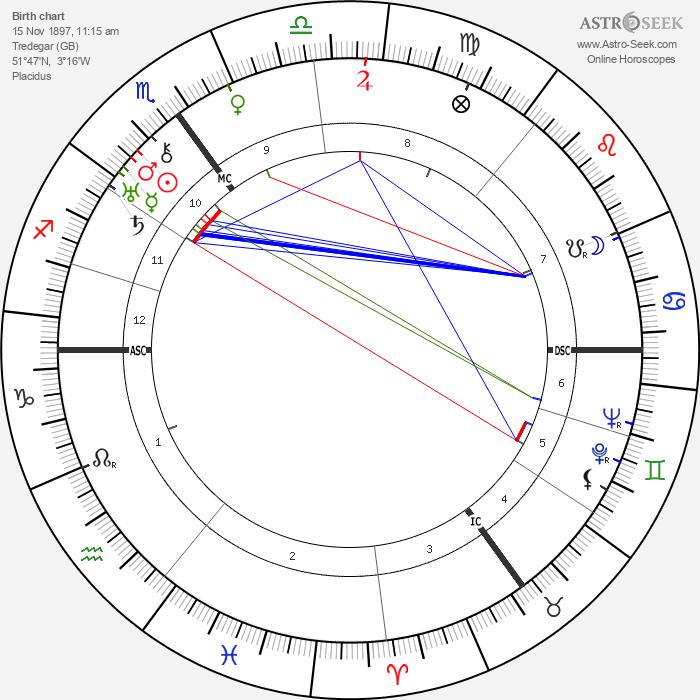 Aneurin Bevan - Astrology Natal Birth Chart