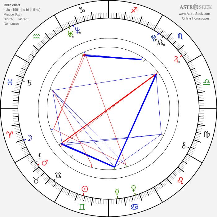 Anežka Kružíková - Astrology Natal Birth Chart