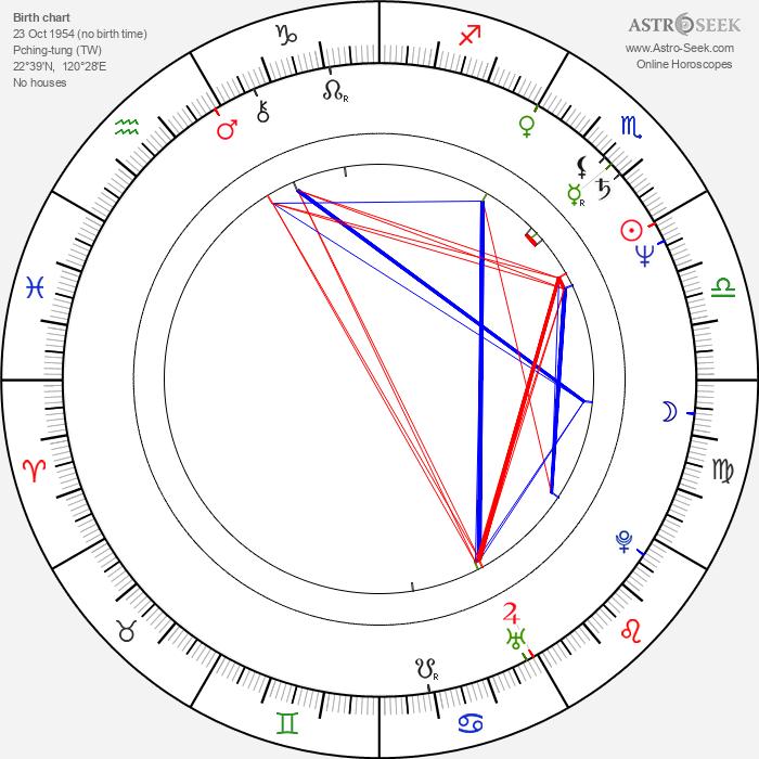 Ang Lee - Astrology Natal Birth Chart