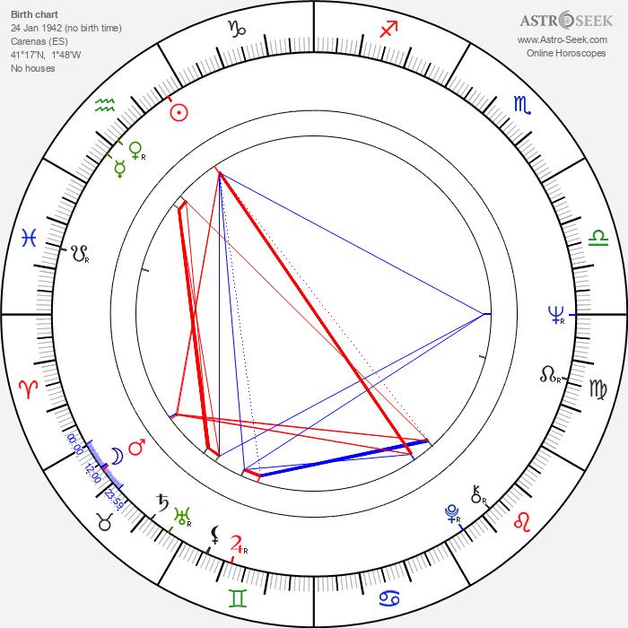 Ángel Alonso - Astrology Natal Birth Chart