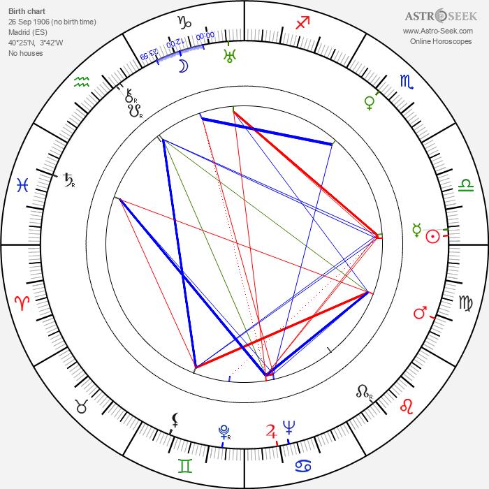Ángel Álvarez - Astrology Natal Birth Chart
