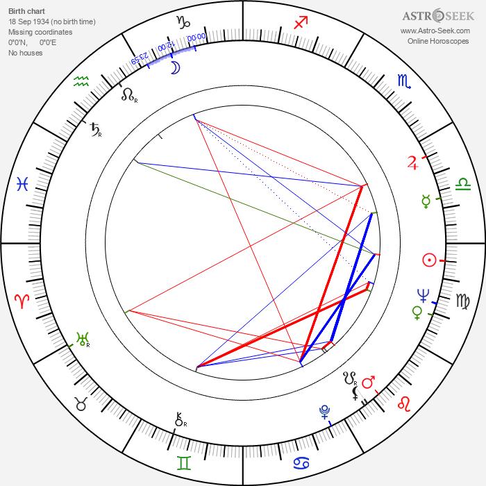 Ángel Aranda - Astrology Natal Birth Chart