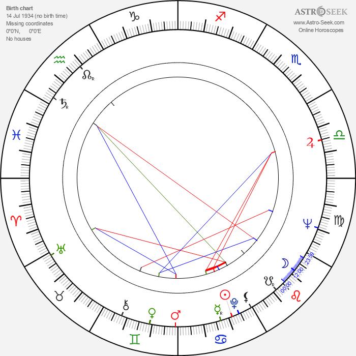 Ángel del Pozo - Astrology Natal Birth Chart