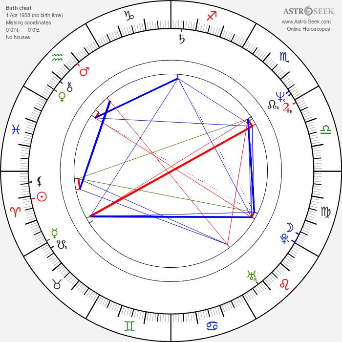 Ángel Illarramendi - Astrology Natal Birth Chart