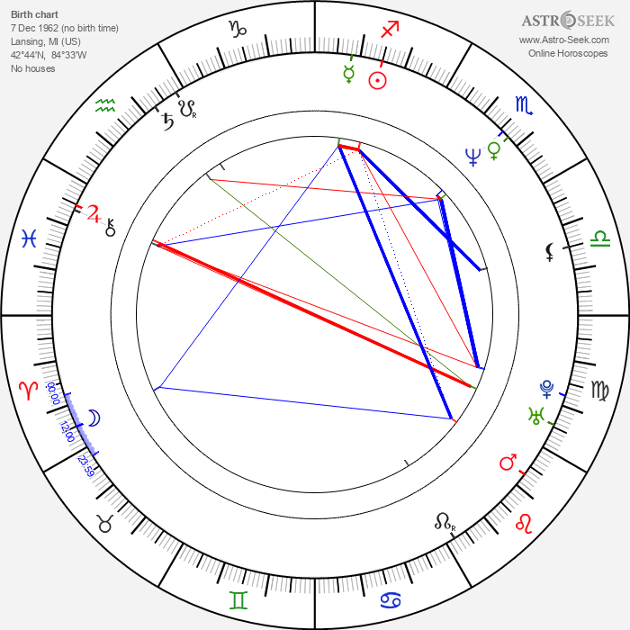 Angel Kelly - Astrology Natal Birth Chart