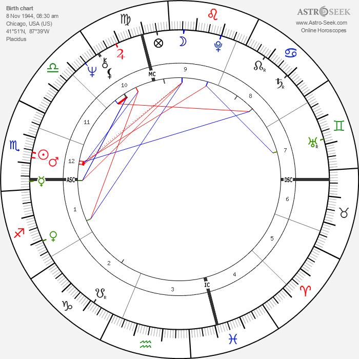 Angel Thompson - Astrology Natal Birth Chart