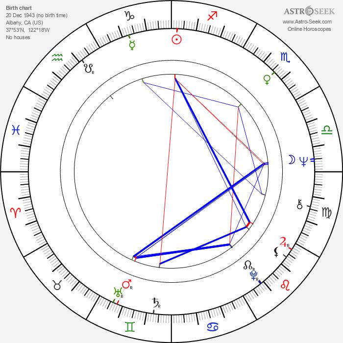 Angel Tompkins - Astrology Natal Birth Chart