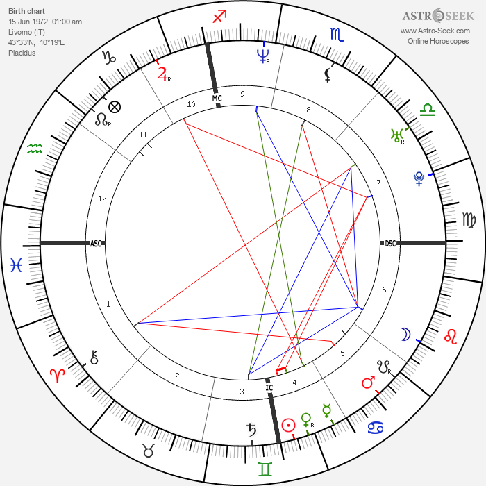 Angela Adamoli - Astrology Natal Birth Chart