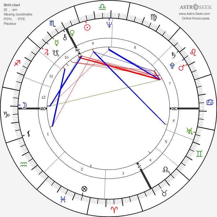 Angela Brambati - Astrology Natal Birth Chart