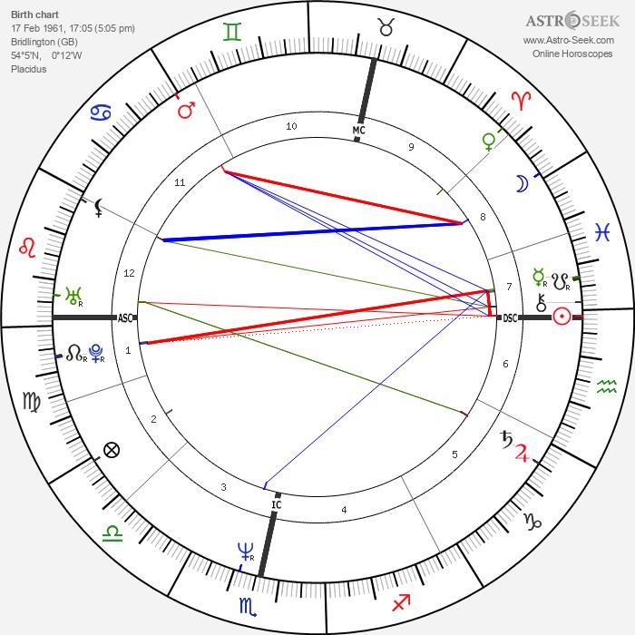 Angela Eagle - Astrology Natal Birth Chart