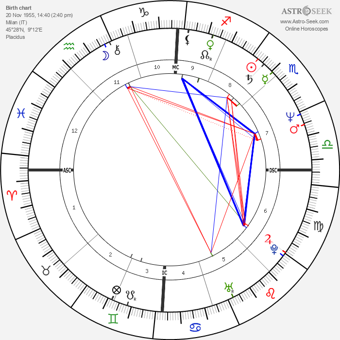 Angela Finocchiaro - Astrology Natal Birth Chart