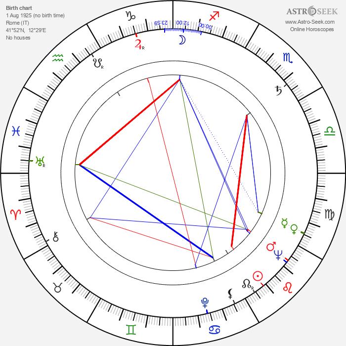 Angela Goodwin - Astrology Natal Birth Chart