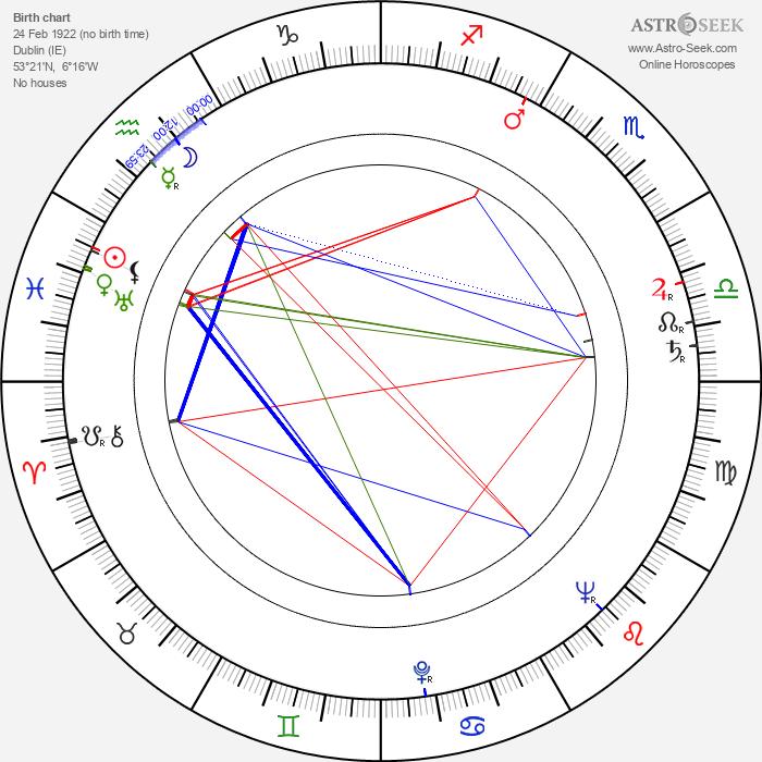 Angela Greene - Astrology Natal Birth Chart