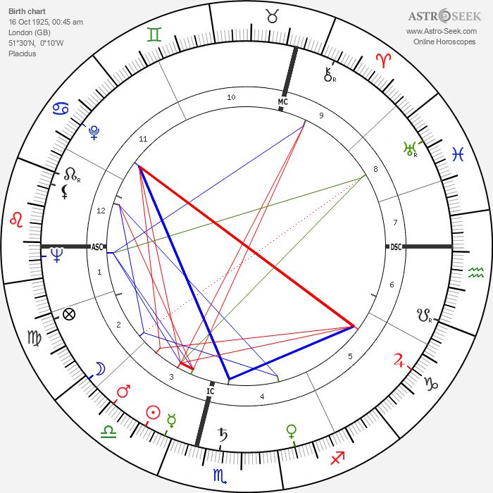 Angela Lansbury - Astrology Natal Birth Chart